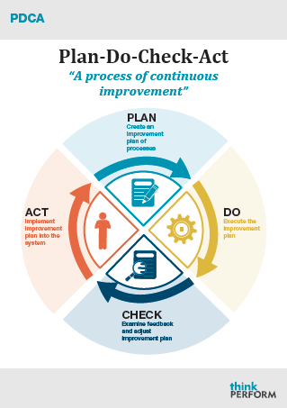 Organisational Success Amp The Continuous Improvement Process